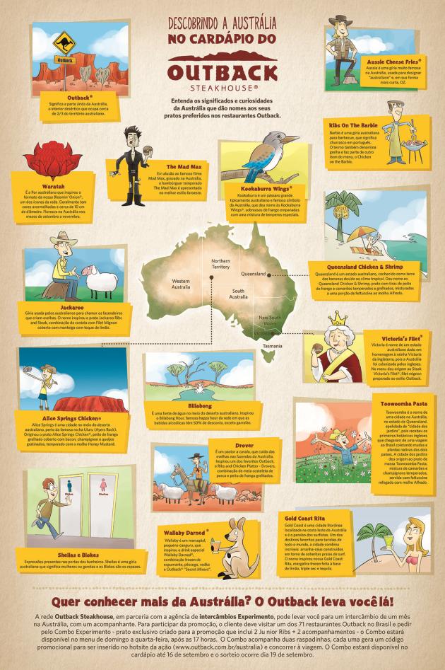 Outback - infográfico